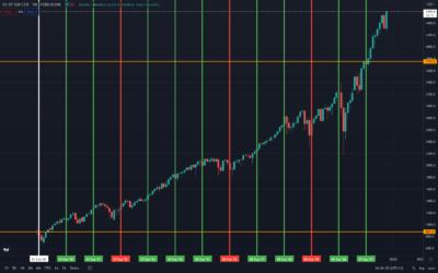 Introducción al S&P 500